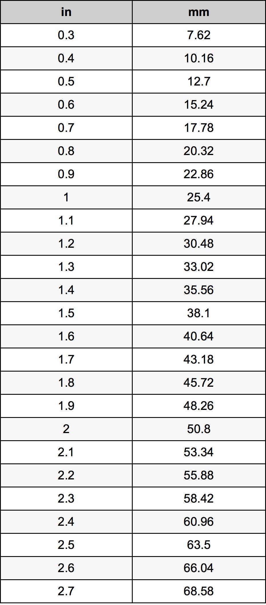 1 5 Pulgadas En Milímetros Conversor De Unidades 1 5 In En Mm Conversor De Unidades