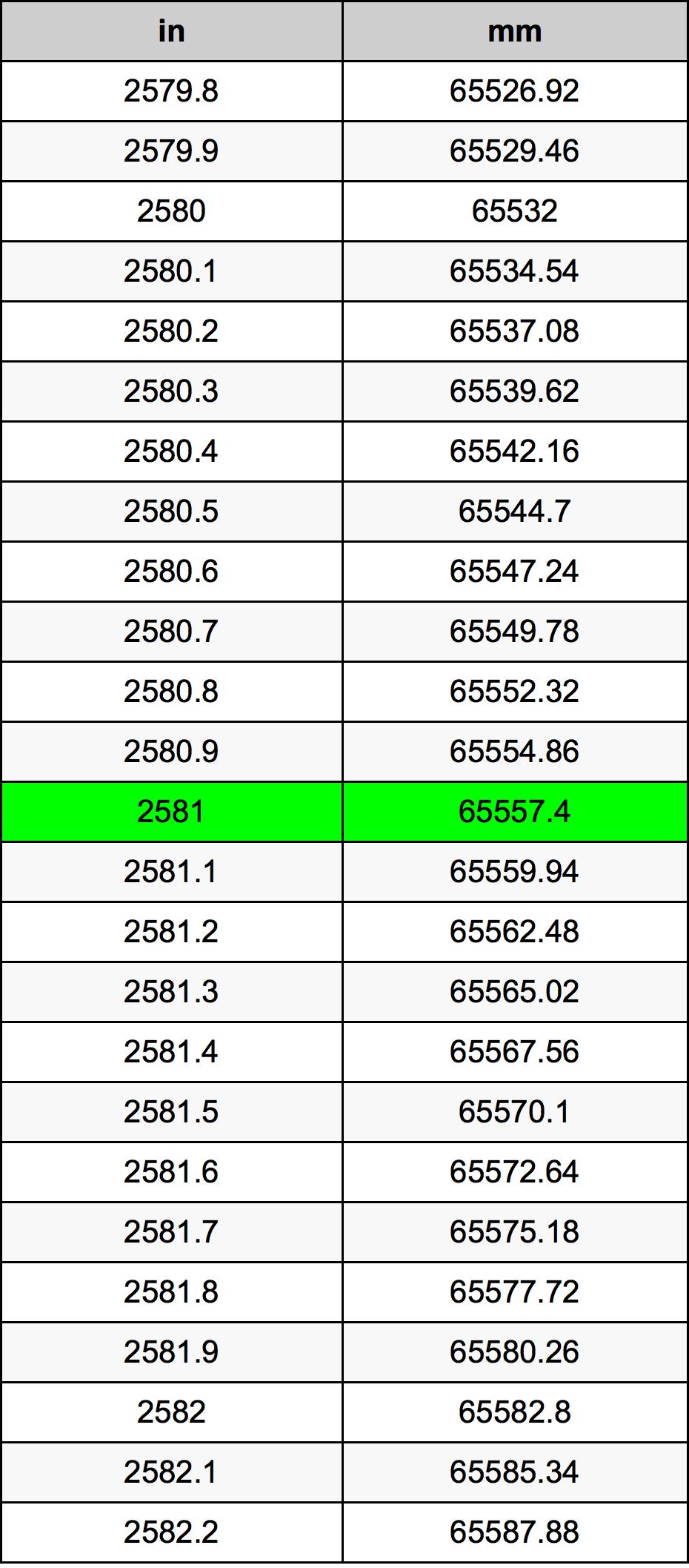 2581 Inci konversi tabel