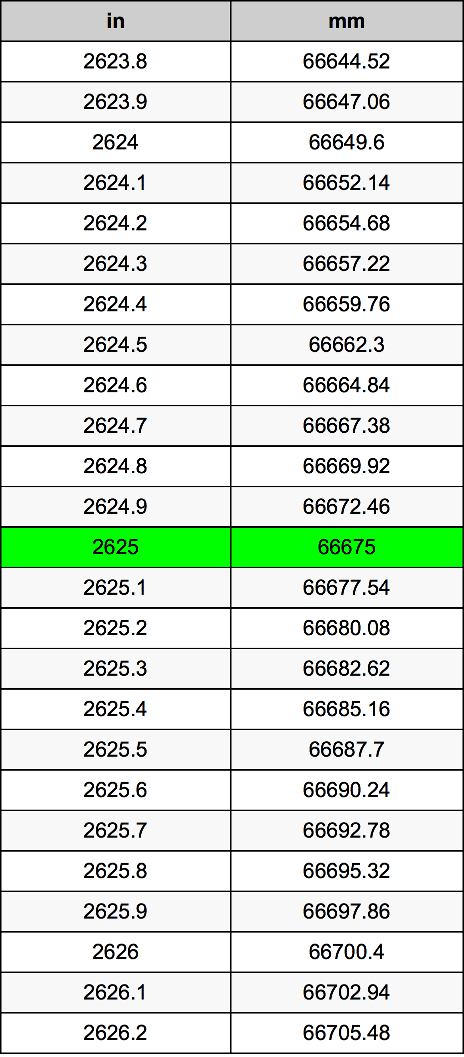 2625 Inch Conversion Table