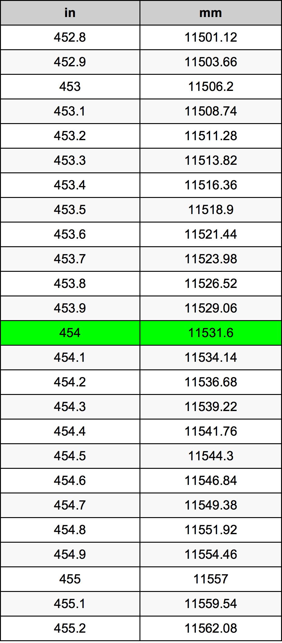 454 Pouces En Millimetres Convertisseur D Unites 454 In En Mm Convertisseur D Unites