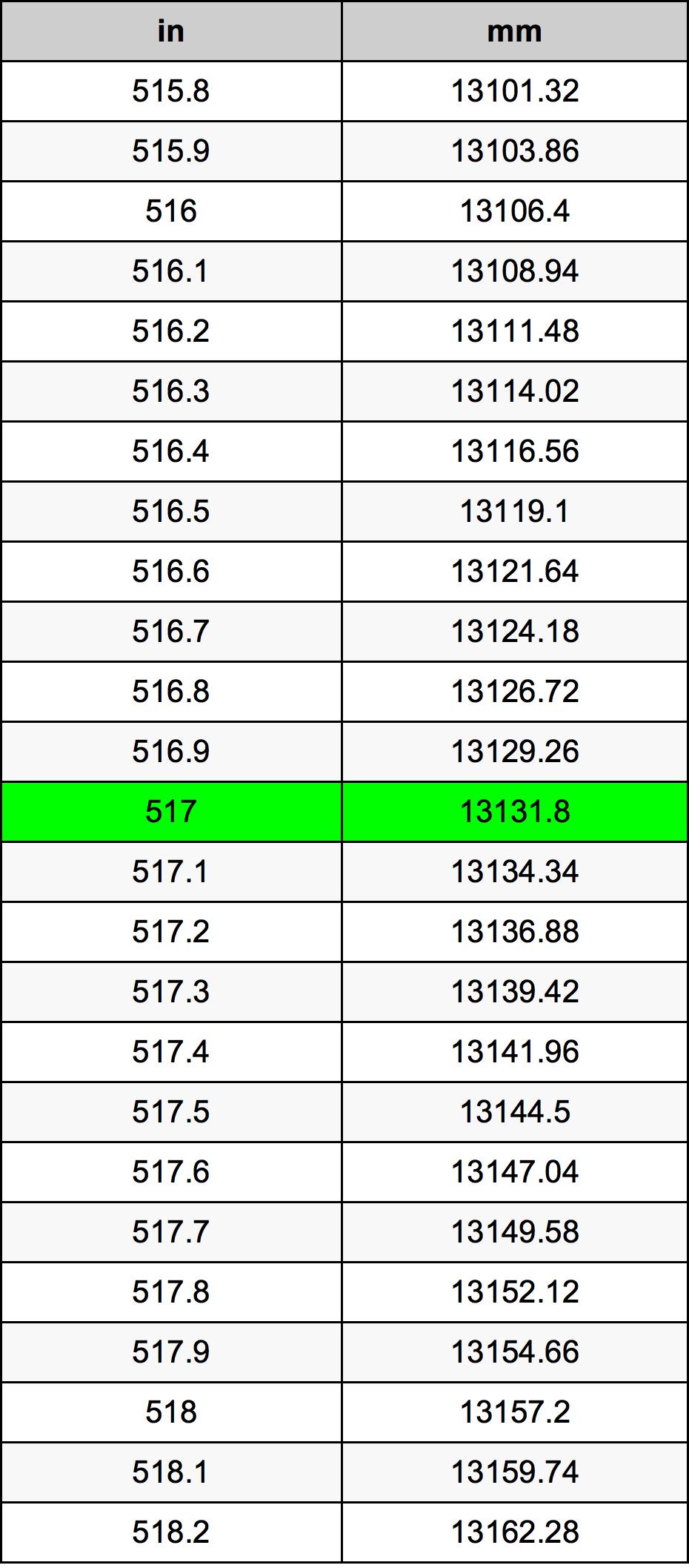 517 Pulgadas en Milímetros conversor de unidades | 517 in en mm ...