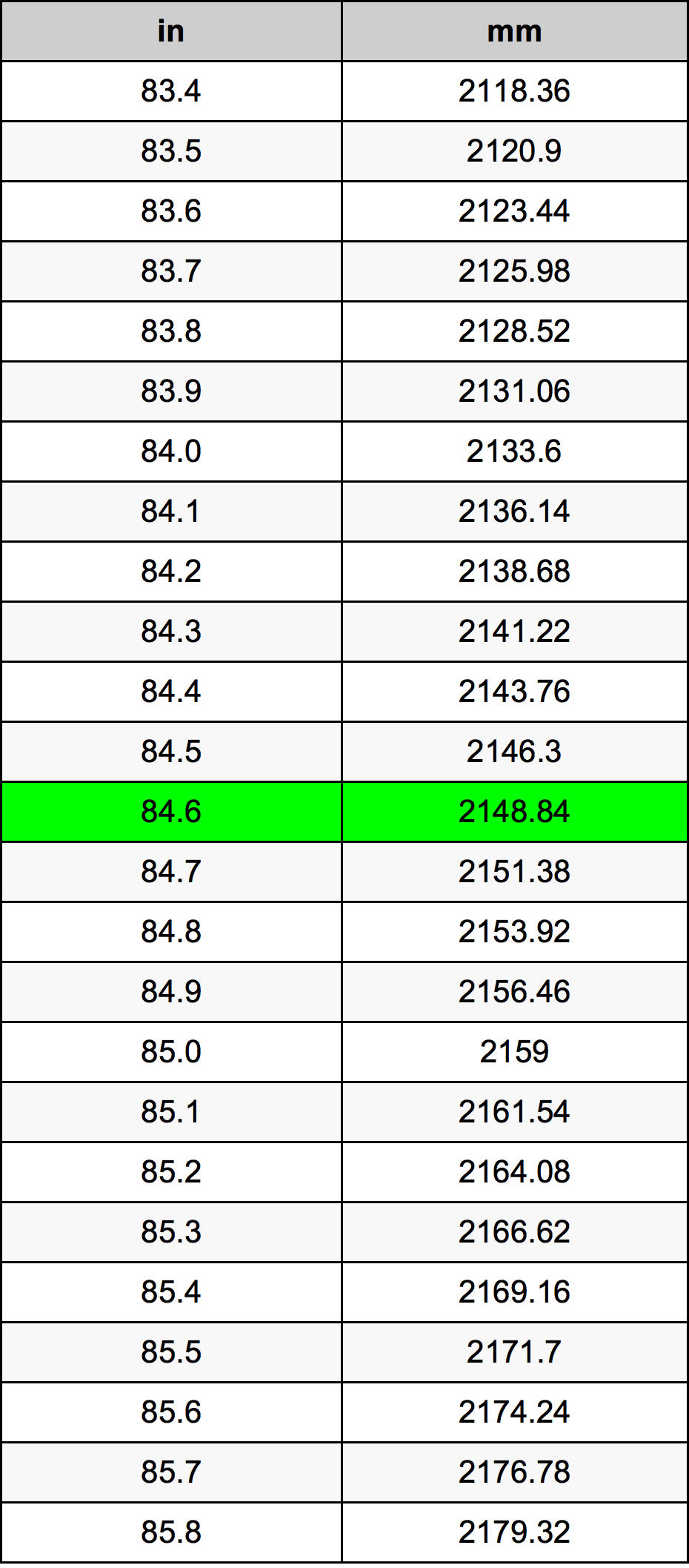84 6 Inch Conversion Table