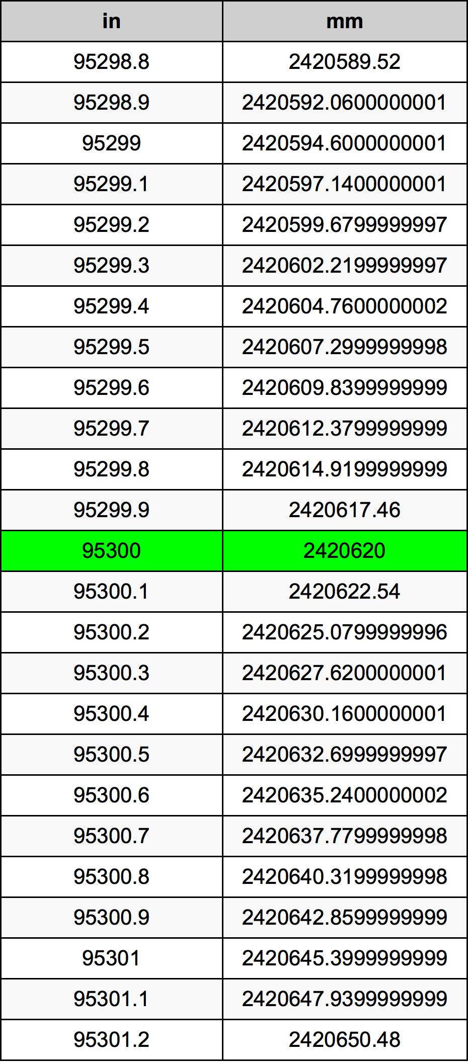 95300 In Mm
